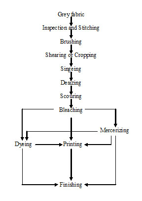 Process sequence of Wet processing Technology