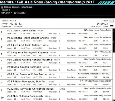 Hasil Race 1 AP250 ARRC Sentul 2017