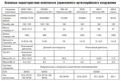 Сравнительная таблица ТТХ управляемых снарядов