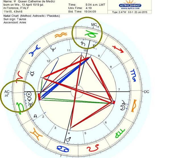 la luna exaltada en Tauro, Venus Regente de Tauro, Ascendente Tauro, Planetas en el Signo Tauro, Stellium en Tauro, Carta Natal de la Reina Catherine André Barbault