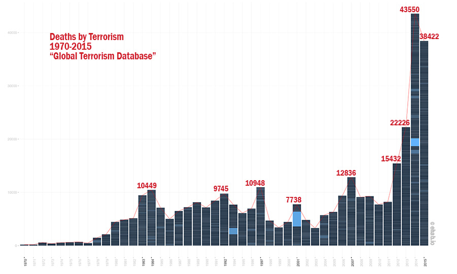 Total fatalities per year by Ehab Othman