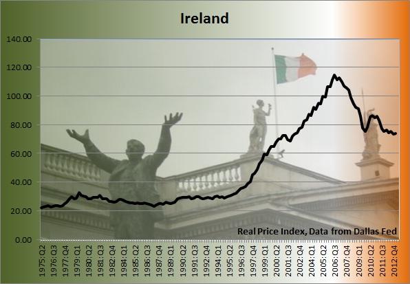 Ireland home price graph prices also ultimate guide to housing bubbles around the world toronto condo rh torontocondobubble