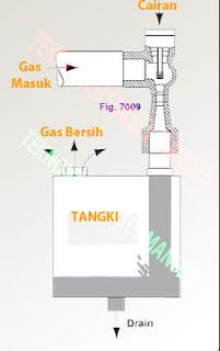 Penyaring gas lemari asam