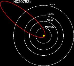 Planeta excêntrico pensa que é um cometa