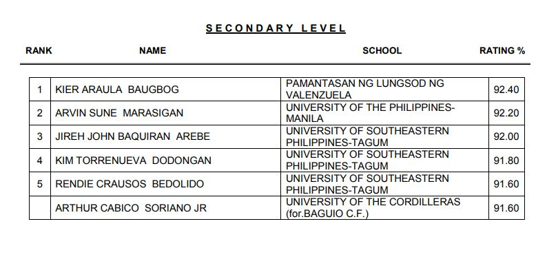 TOP 10 LIST: March 2018 LET Secondary Teachers board exam results