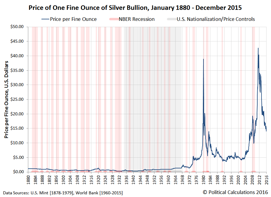 Price of One Fine Ounce of Silver Bullion, January 1880 - December 2015, Linear Scale
