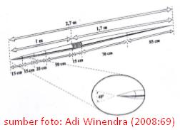 Ukuran tongkat lempar lembing
