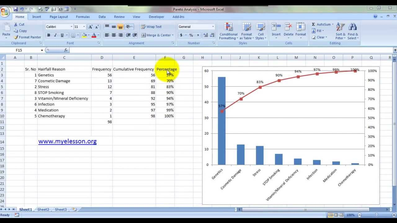 How to Create Pareto Chart in Microsoft Office Excel