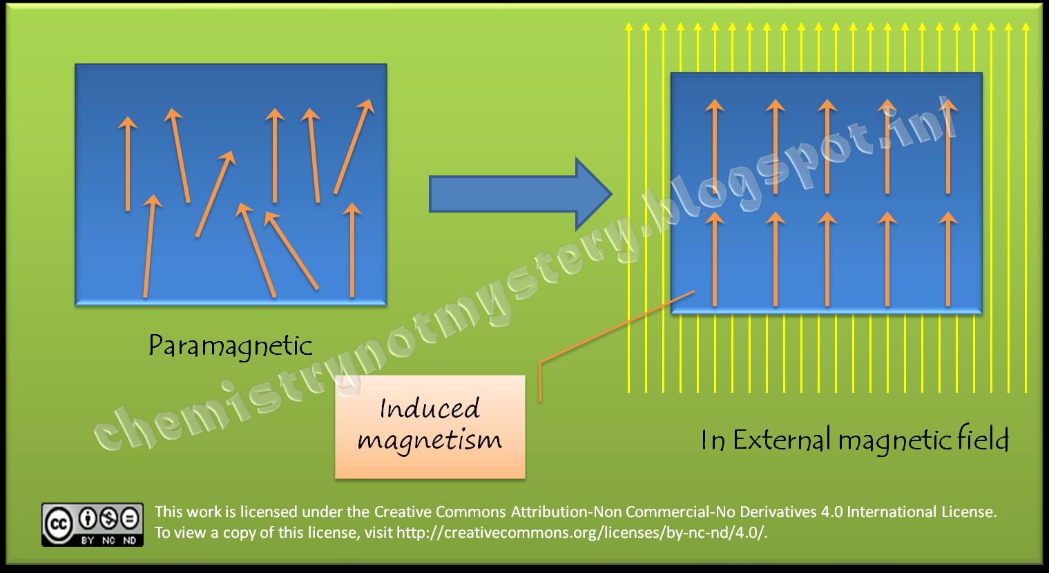 medium resolution of paramagnetism