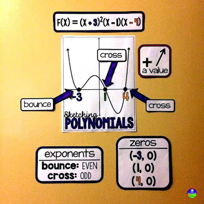This algebra 2 reference helps students remember the steps to graph polynomial functions