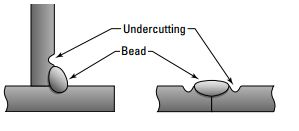 Different Types of Welding Defects - Mechanical Engineering