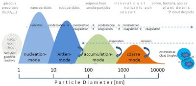 Proces van groei van neerslagkernen