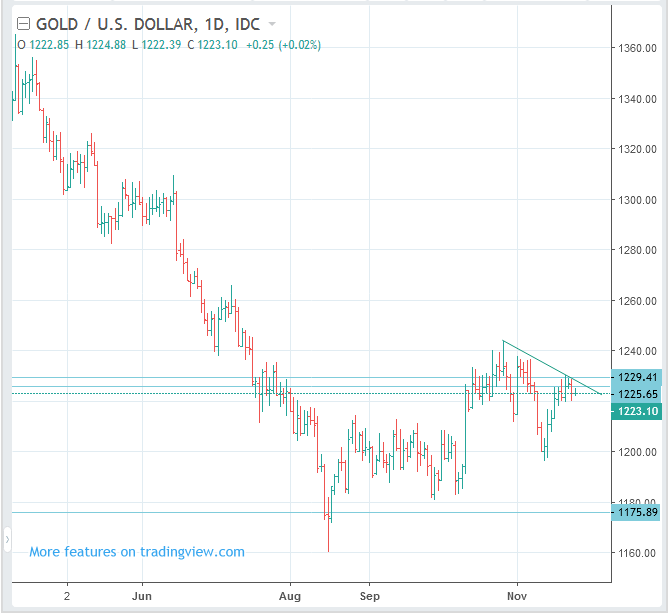 Swing SELL (Short) SPOT GOLD (XAUUSD)