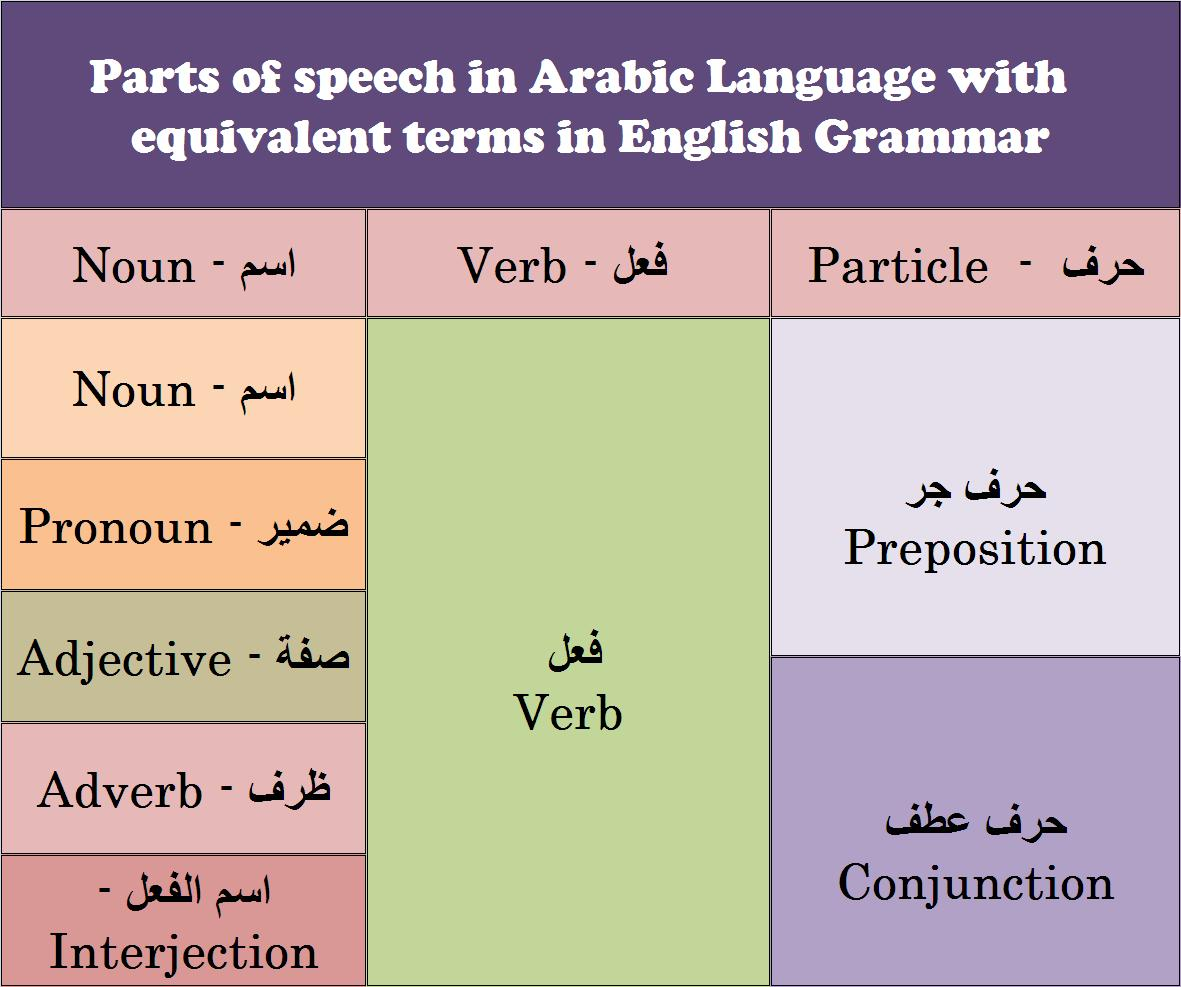Arabic Grammar Basics