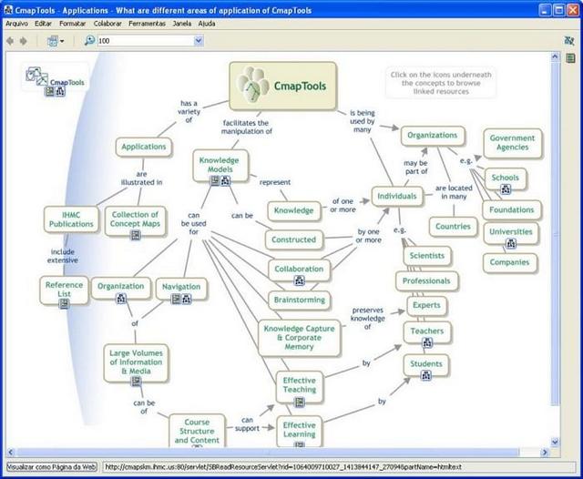 Mapa mental criado com o software CmapTools