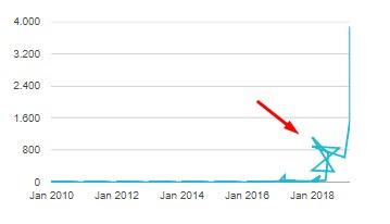 Cara Melihat Tampilan Statick View Blog di Blogger 2019