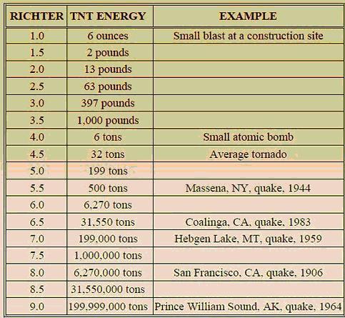 Magnitude of an Earthquake