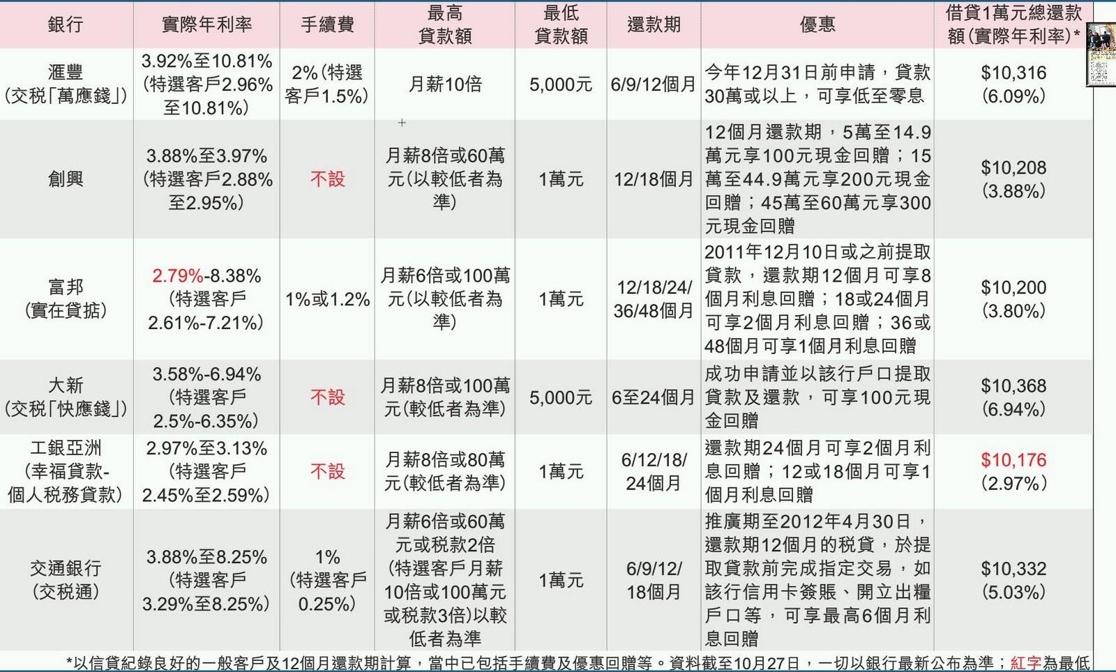 Poor Guy HK Blog: 拆解 8家銀行條款 格到最抵 中銀稅貸年息低至 2.9厘
