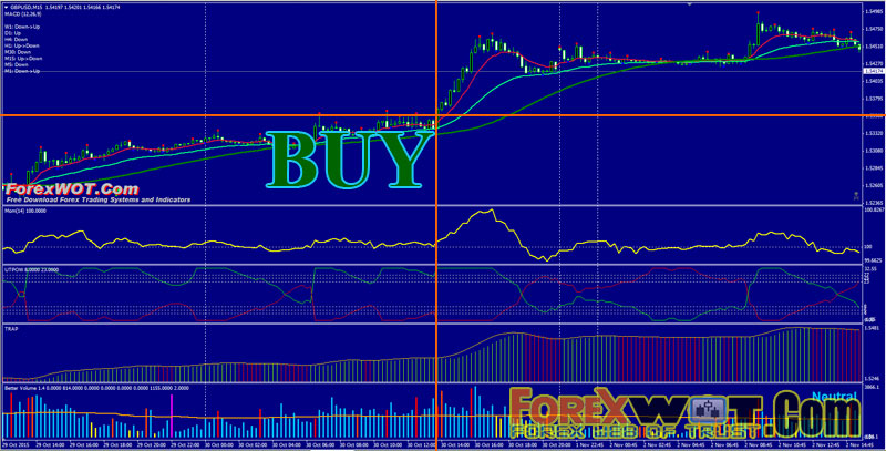 Volume trading strategy forex