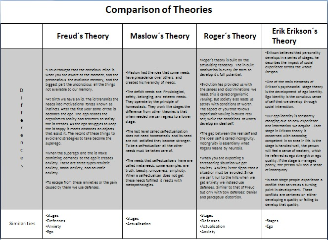 Freud, Maslow, Erikson, and Rogers comparison LCSW studying prep - info sheet template