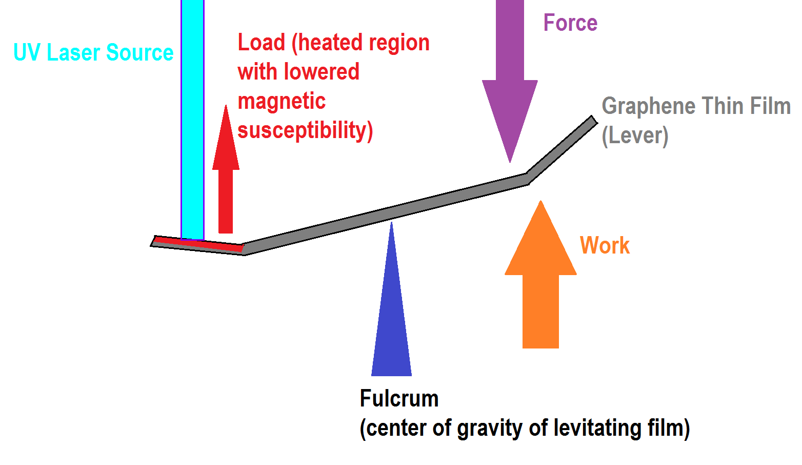 magnetic levitation research papers
