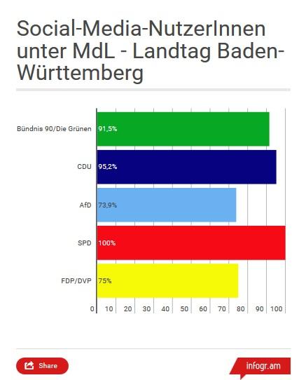 Infografik Balkendiagramm nach Fraktionen