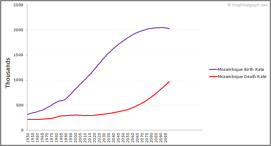 Mozambique  Birth and Death Rate