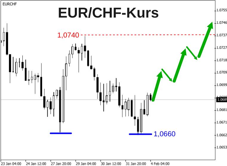 EUR/CHF-Kursentwicklung 4-Stunden-Kerzenchart zeigt im Februar 2020 nach oben