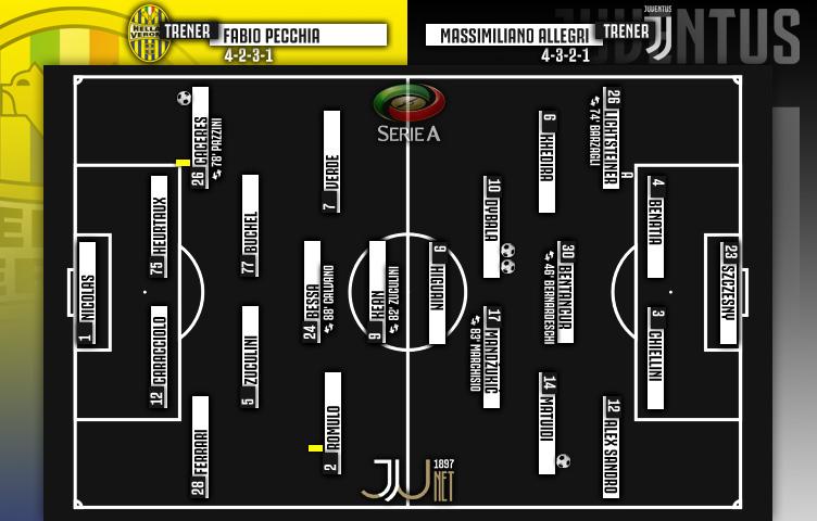 Serie A 2017/18 / 19. kolo / Hellas Verona - Juventus 1:3 (0:1)