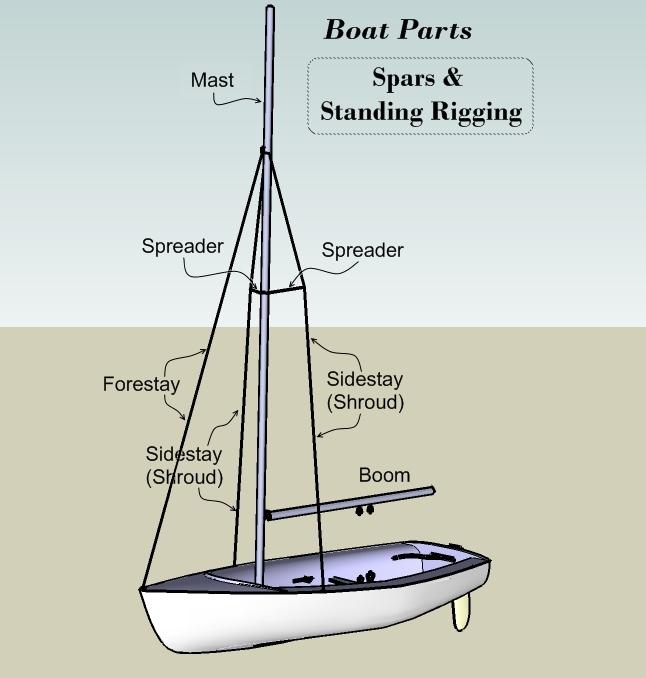 Wooden Mast For Sailboat Mi Je. Sailboat Mast Rigging Diagram. Chrysler. Chrysler Sailboat Wiring At Scoala.co