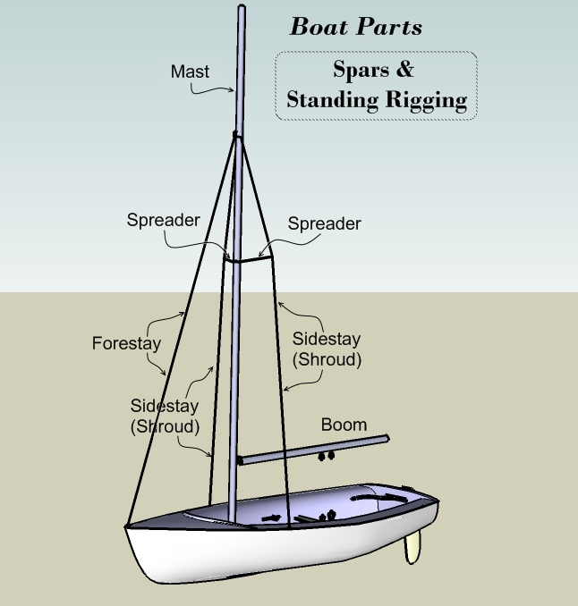 Marine Wiring Diagrams Sailboat Mast Online Wiring Diagram