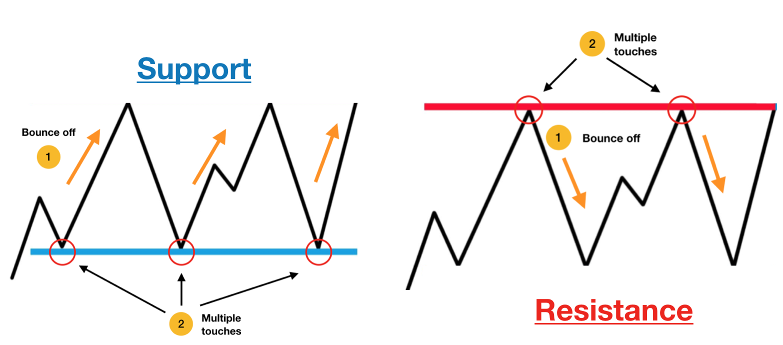 Identifying Support and Resistance with Python - Part 1 of 2