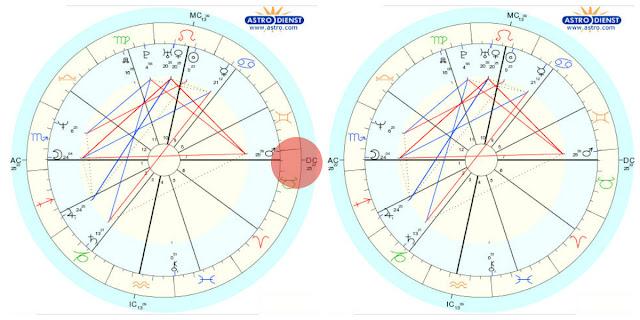 como achar o signo descendente no mapa astral