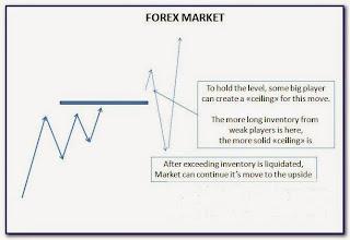 Forex trading is a headache