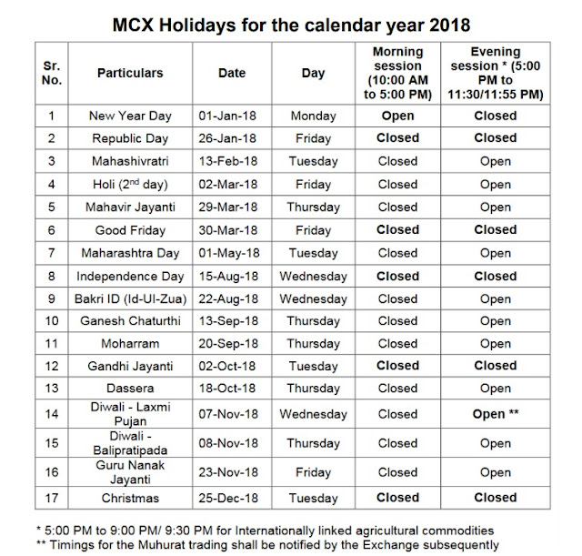 India Commodity Market Holidays 2018 Mcx Ncdex