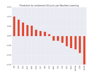 prédiction machine learning 20 jours portefeuille ETF