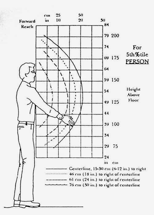 Ergonomi Dalam Area Kerja Gravity