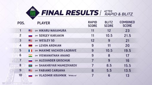 Le classement final du combiné Rapide et Blitz du Grand Chess Tour 2018 de Paris
