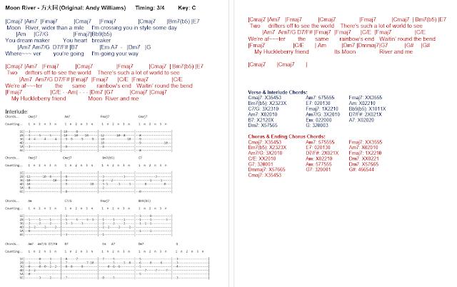 Latest Guitar Chord F