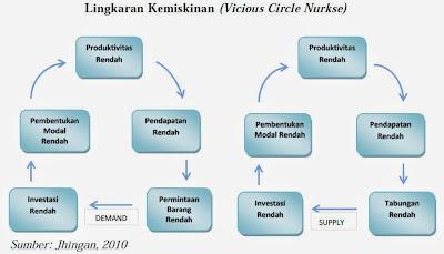 Lingkaran Kemiskinan (Vicious Circle Nurkse) (Jhingan, 2010)