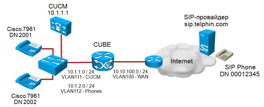 Блог инструктора Cisco Дмитрия Бенды (CCSI#33268): CUCM