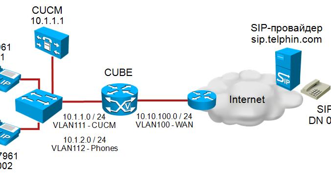 Cisco Voice Trainer's Blog (Dmytro Benda, CCSI#33268): CUCM