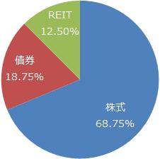 米国株式 50%:8資産均等型バランスファンド 50%