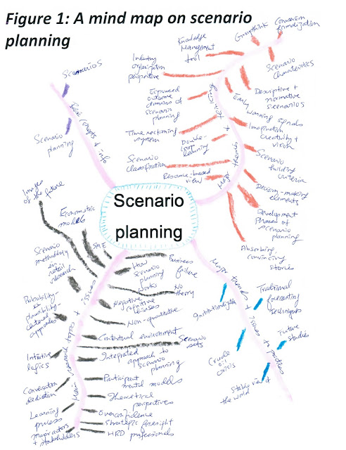 YMAZING Mind mapping the topic of scenario planning