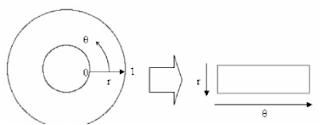 iris recognition dougmans rubersheet model