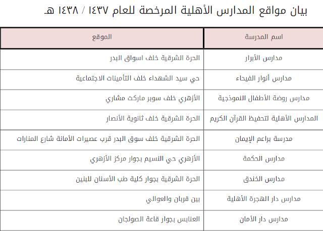 الرسوم الدراسية للمدارس الأهلية والأجنبية في جده 1437/ 1438هـ