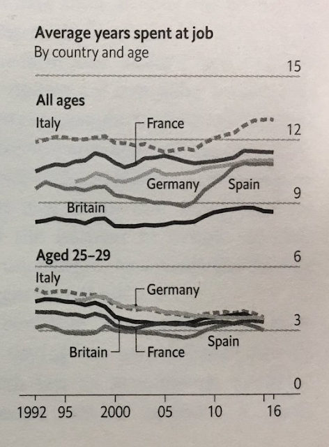 germany average years spent at job