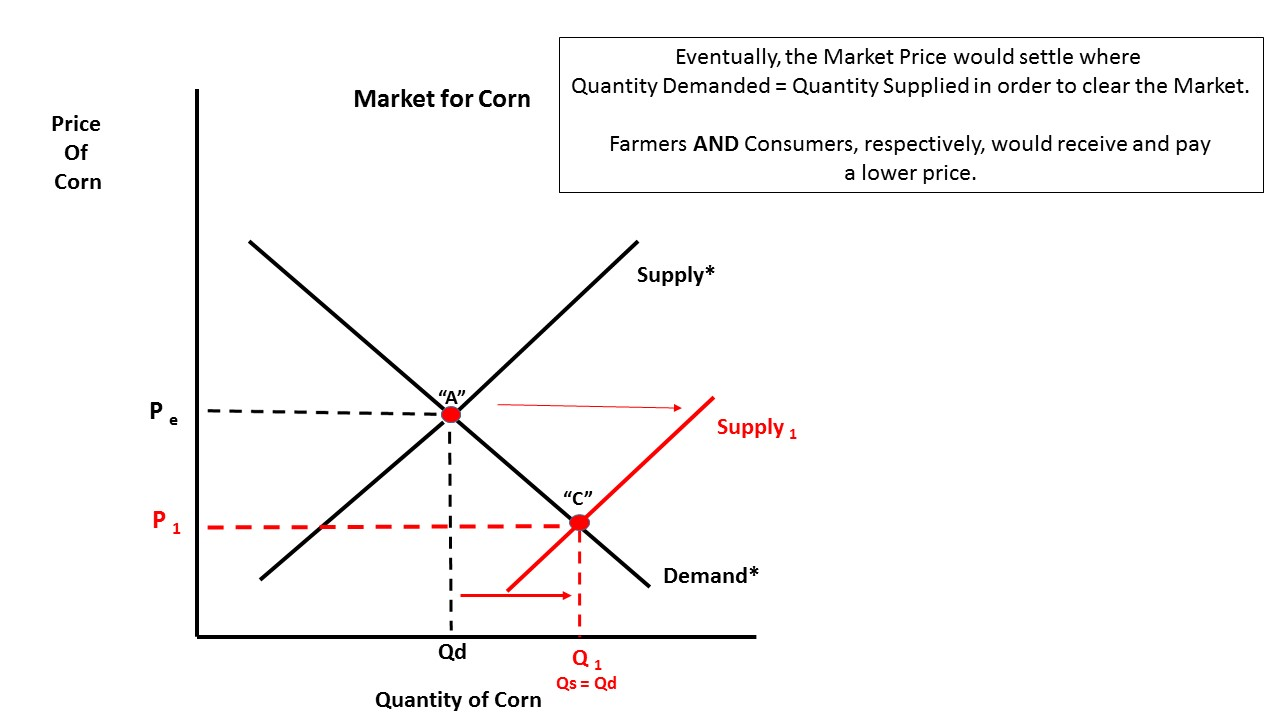 demand for corn In a free market economy, price is ultimately determined by the supply and demand for a product or commodity short-term price gyrations often occur and can be influenced by market reactions to news concerning suc.