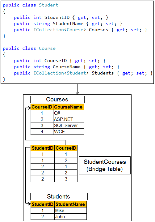 entity framework code first many to relationship mapping