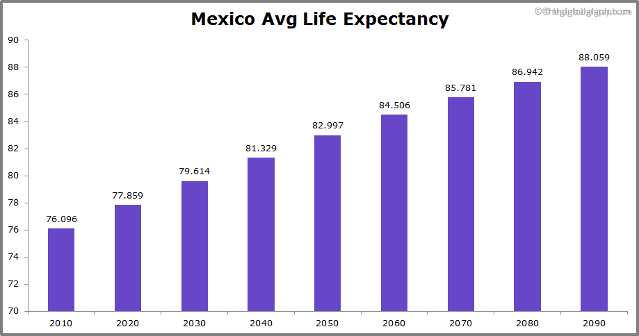 Mexico  Avg Life Expectancy